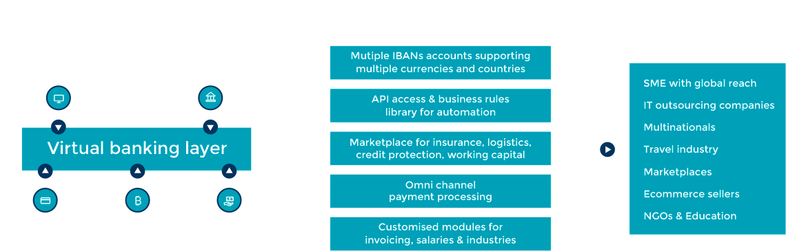 Virtual Banking Layer | B2B Pay powered by Barclays